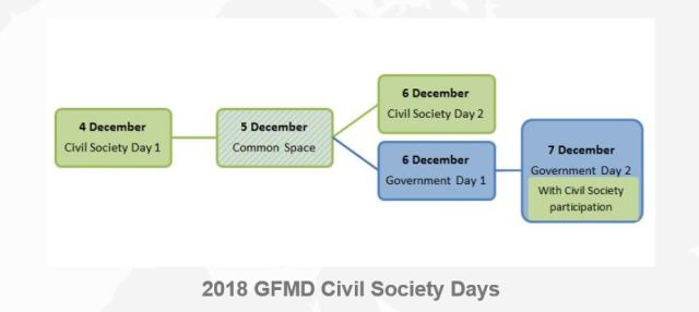 GFMD Structure 2018